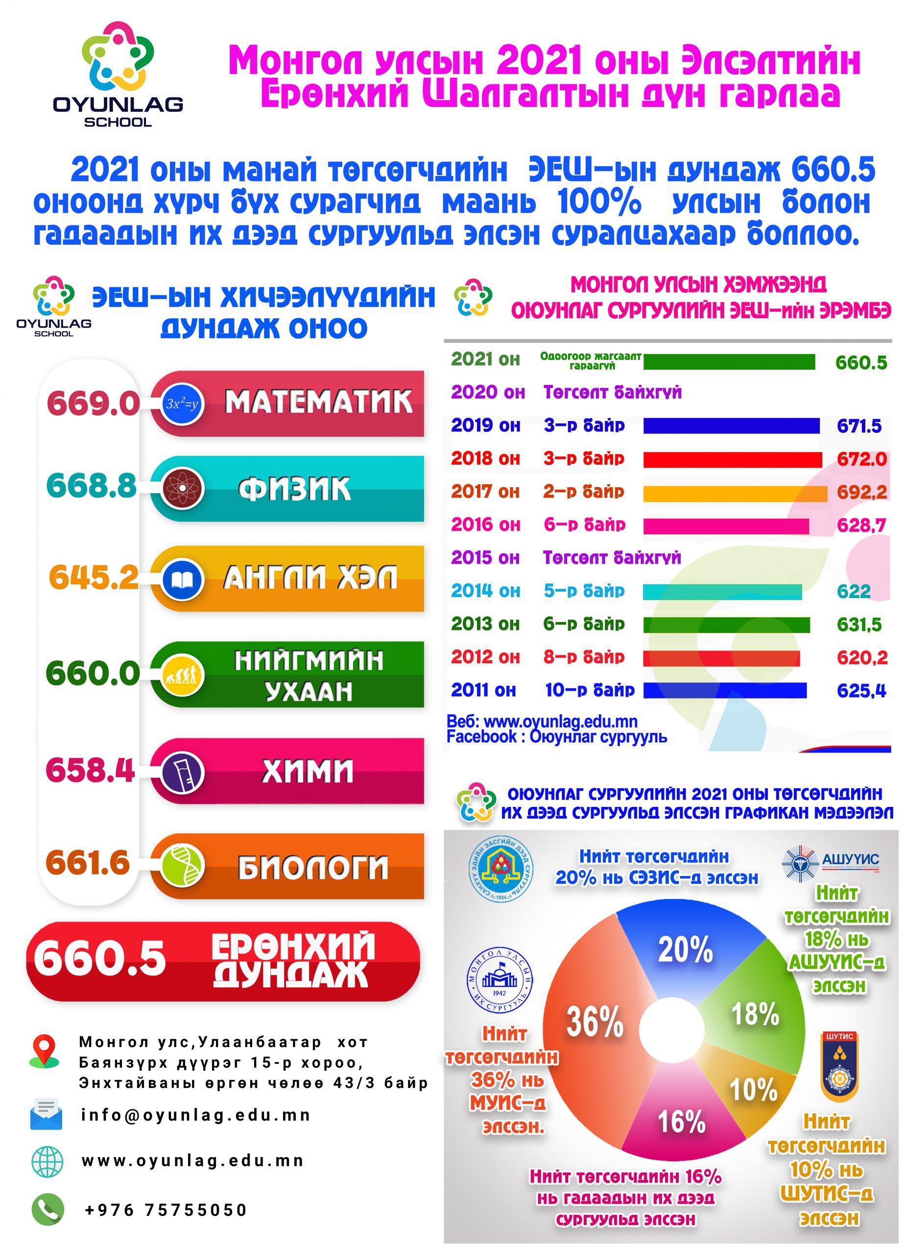 Монгол улсын 2021 оны 12-р ангийн төгсөгчдийн ЭЕШ-ын мэдээлэл